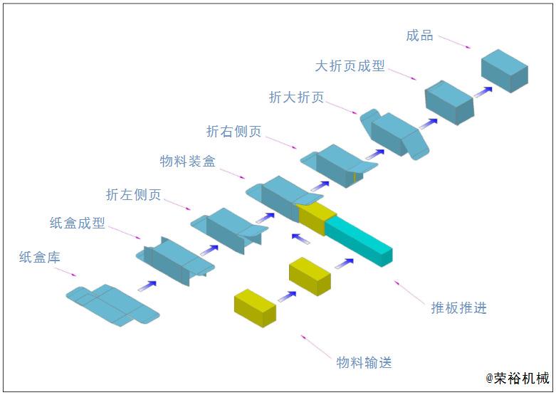 食品全自动装盒机 广州日用品自动包装设备 广州自动生产流水线示例图125
