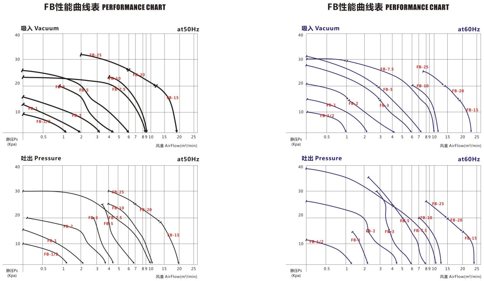 变频防爆高压鼓风机380v 环形防爆鼓风机 小型<strong><strong>工业防爆环形风机</strong></strong>示例图3