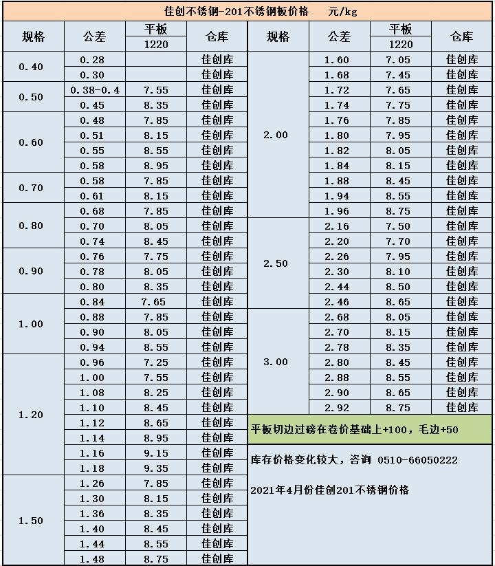 201不銹鋼板價格表 不銹鋼201今日報價示例圖8