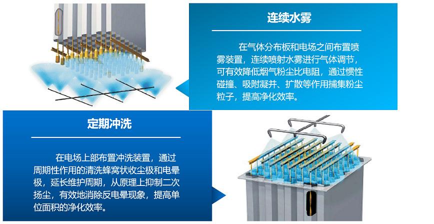 濕式除塵器 水淋工業粉塵除塵設備 熱鍛造濕式靜電除塵設備 高溫高濃度濕式靜電除塵器示例圖3