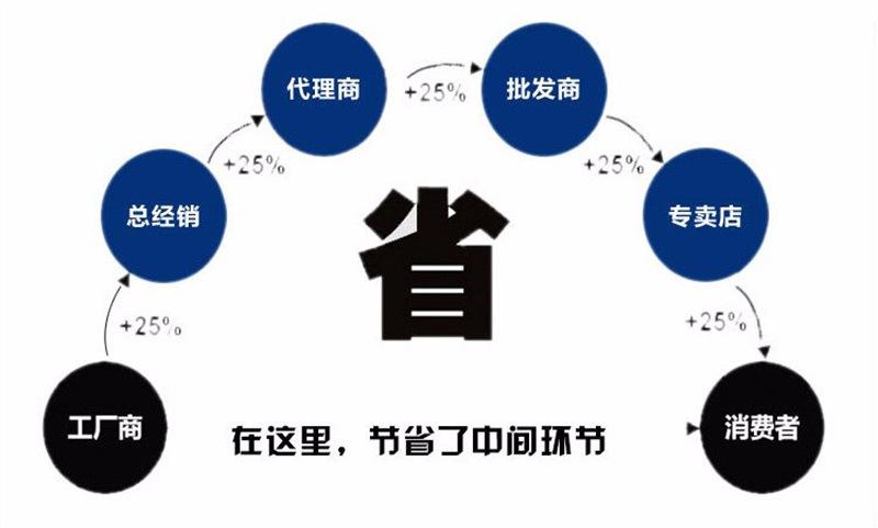 廠家熱賣 鋼性防水套管 AB型剛性防水套管 高度可定制 質優價廉示例圖17
