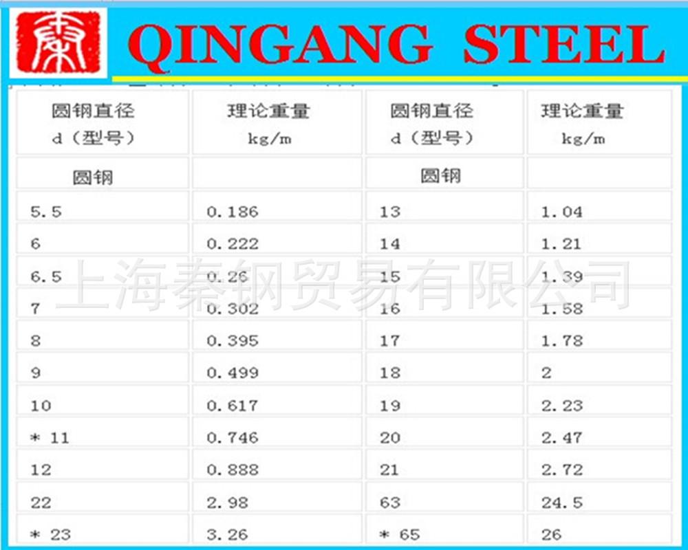 (火拼时段  特价促销 )冷拉圆钢 、热轧、规格齐全、可订尺加工示例图18