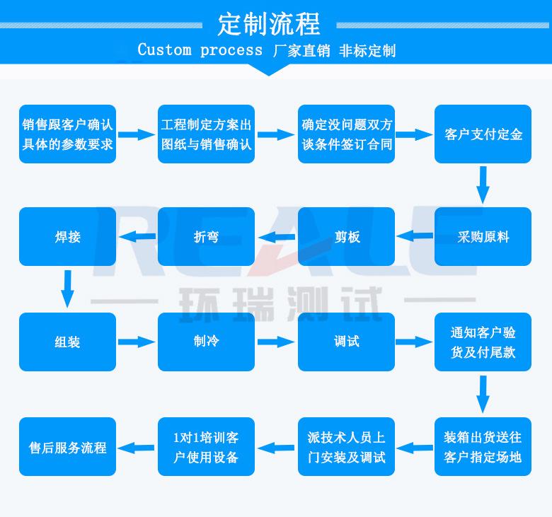 厂家直销 7层恒温老化柜 40W 电源适配器老化柜现货供应示例图3