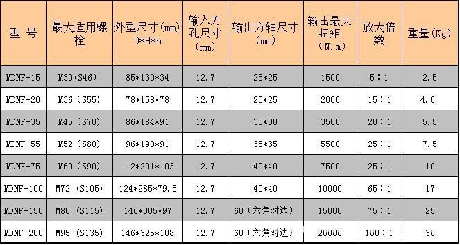 武汉扭矩倍增器 湖北力矩放大器 湖南扭力倍增器  扭力增力器示例图6