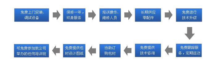 节能灯自动装盒机,自动装盒机示例图7