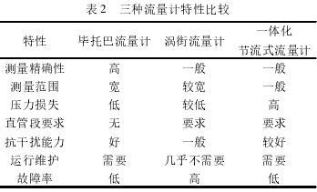 蒸汽流量計_GTY-LUGB-25/蘇州華陸_高溫壓、大口徑蒸汽流量計_蒸汽測量品牌示例圖6