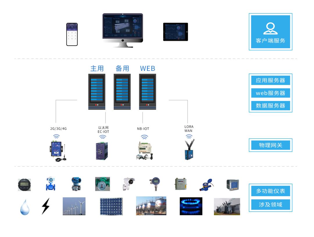 Acrel-7000工业能耗管理平台示例图4