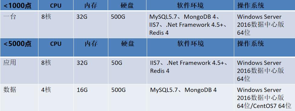 Acrel-7000工业能耗管理平台示例图6