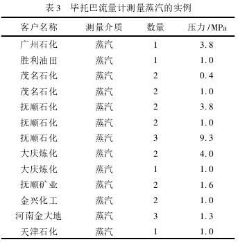 蒸汽流量計_GTY-LUGB-25/蘇州華陸_高溫壓、大口徑蒸汽流量計_蒸汽測量品牌示例圖8