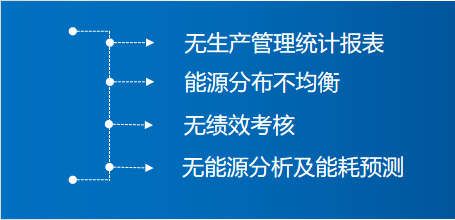 Acrel-7000工业能耗管理平台示例图2