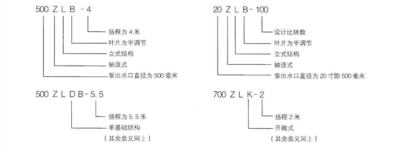立式轴流泵厂家 轴流泵弯头式轴流泵 立式轴流泵保养示例图3